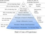 Dale's Cone of Expeience