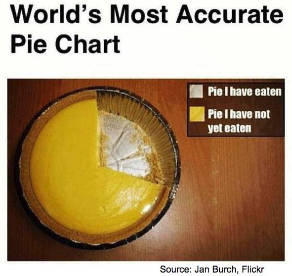 worlds most accurate pie chart creative commonds